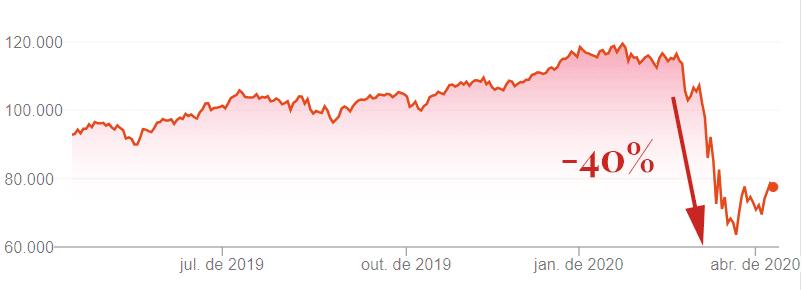 Compra e venda de ações para iniciantes