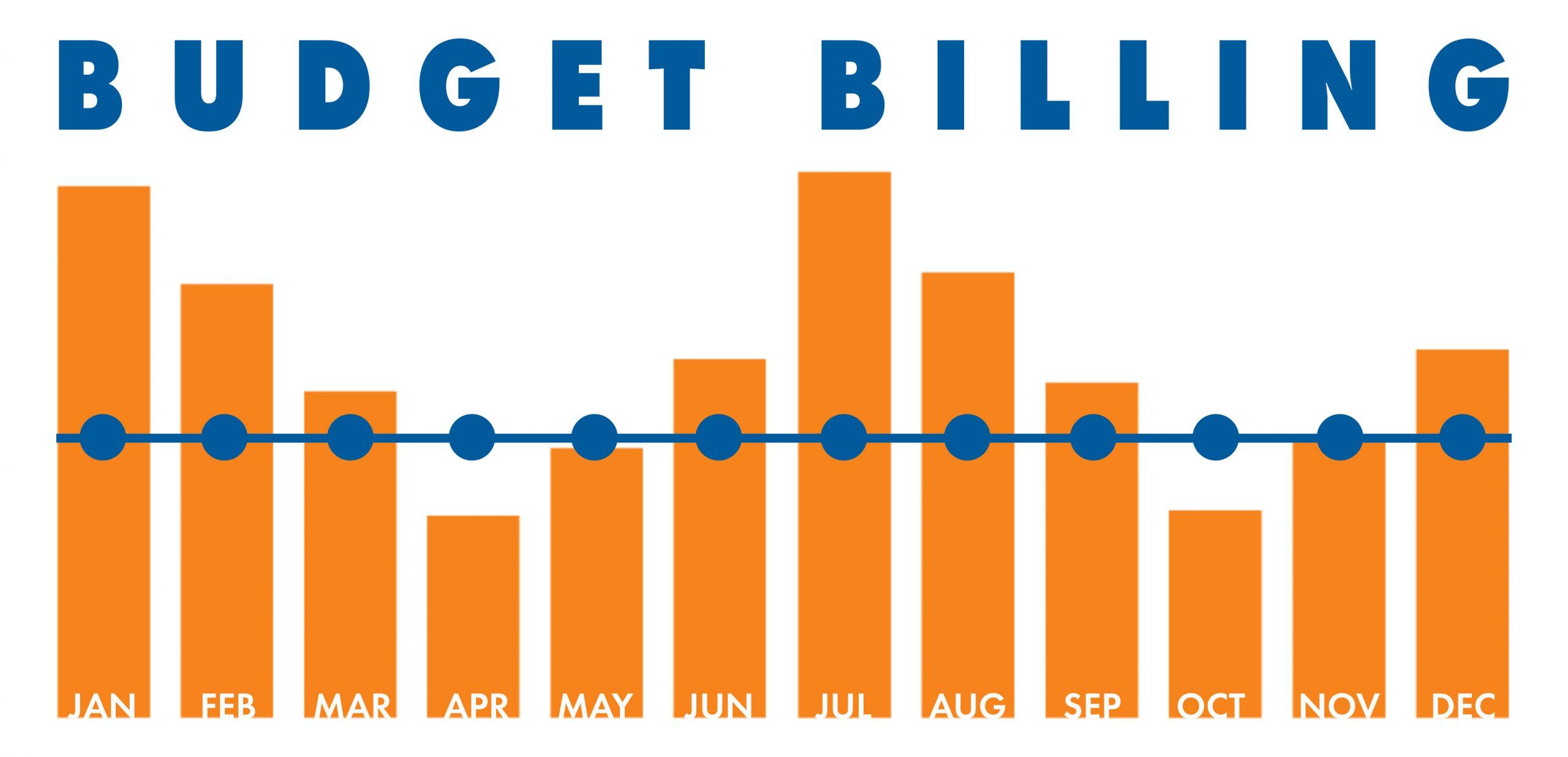 Economizando energia com Budget Billing
